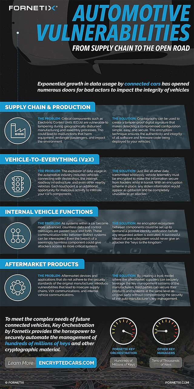 Automotive Security Vulnerabilities from Supply Chain to the Open Road